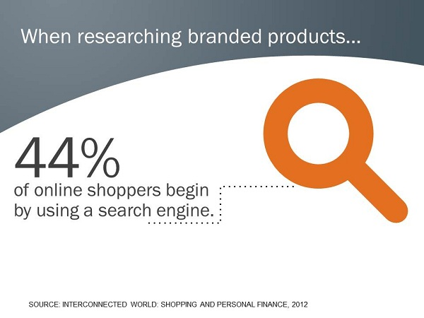 search and product research