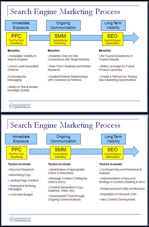 search engine marketing process 1 resized 600