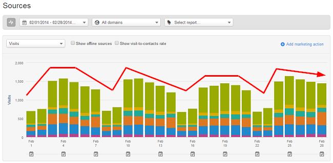 Hubspot_Analytics_trends