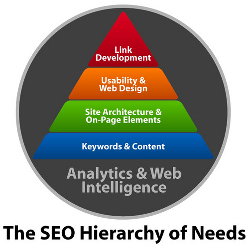 seo hierarchy resized 600