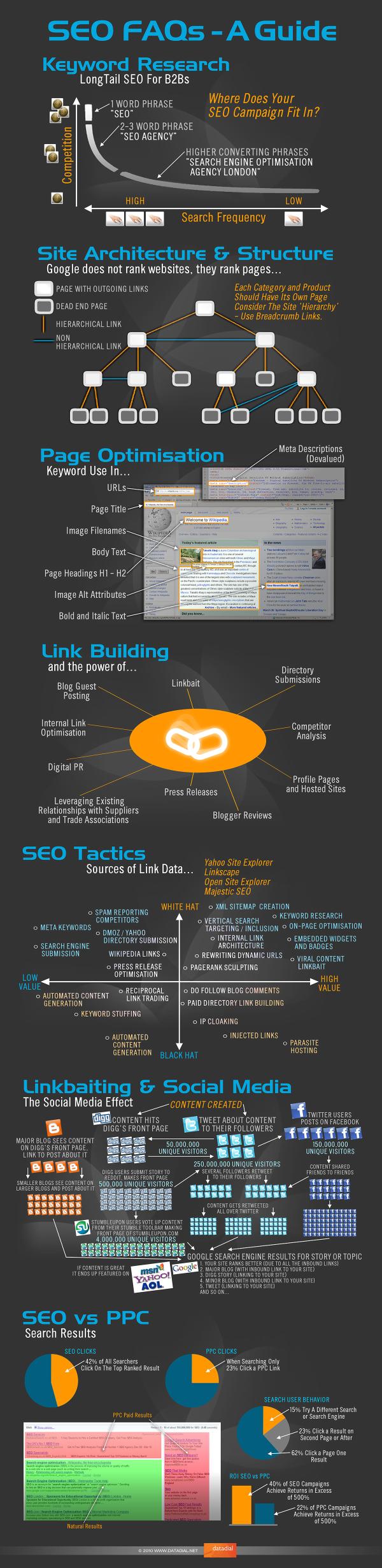 SEO Infographic1 resized 600
