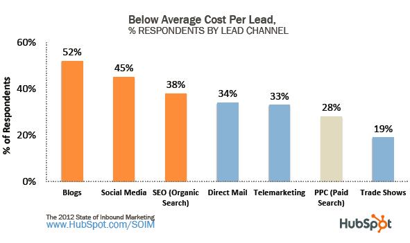 seo lead cost data resized 600