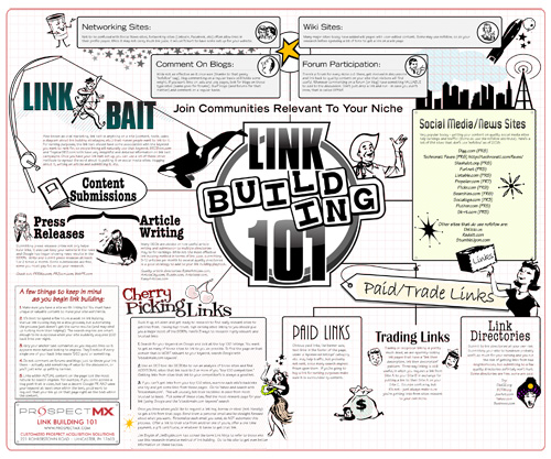 seo link building chart resized 600