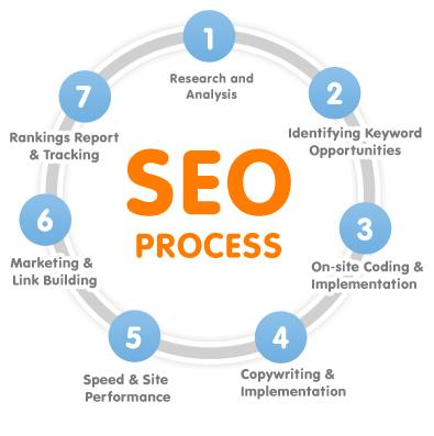 seo process resized 600