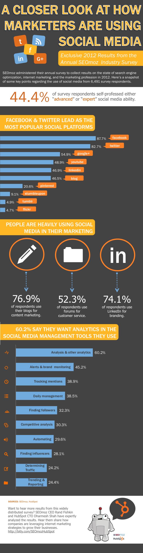 seomoz hubspot infographic social media usage 2012