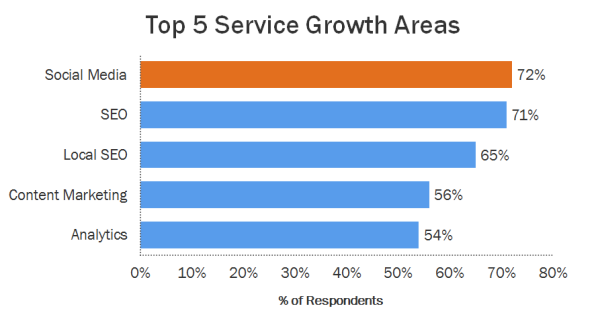 service growth resized 600