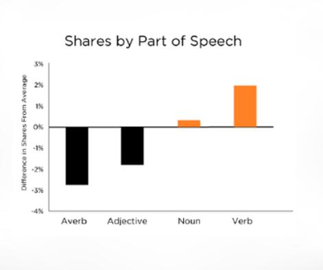 shares by part of speech