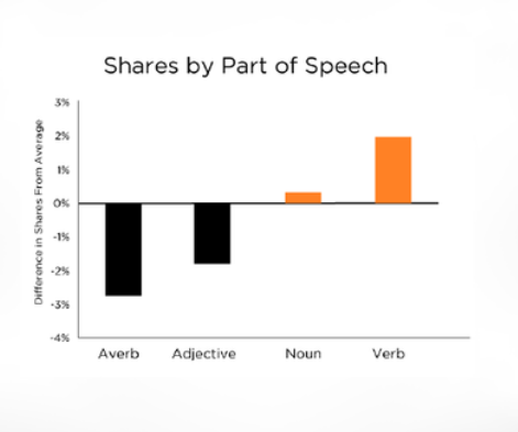Twitter share by parts of speech