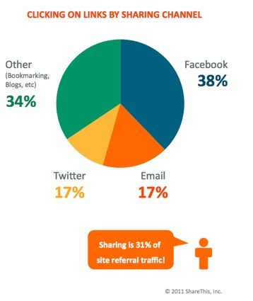 sharethis pie chart