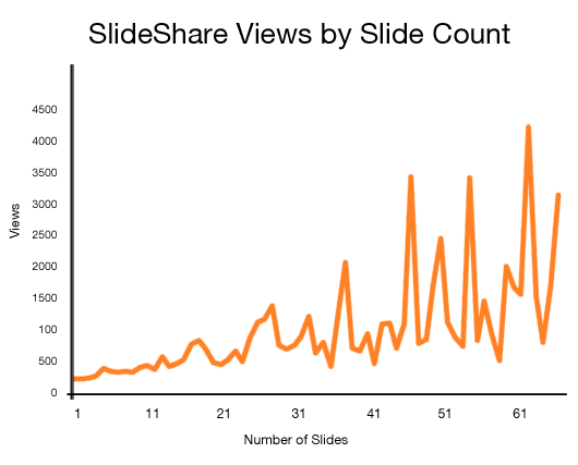 10 Ways To Become a SlideShare Marketing Master