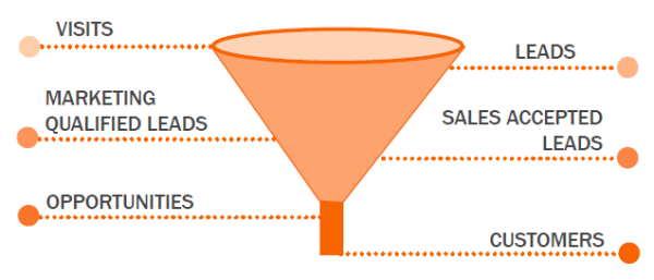 smarketing funnel resized 600