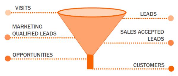 Sales Funnel (Src: Hubspot)