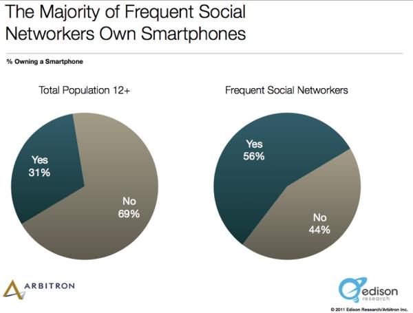 Smartphone Ownership Statistics resized 600