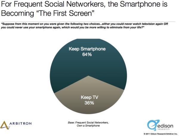 Smartphone vs TV resized 600