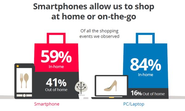 smartphone shopping resized 600