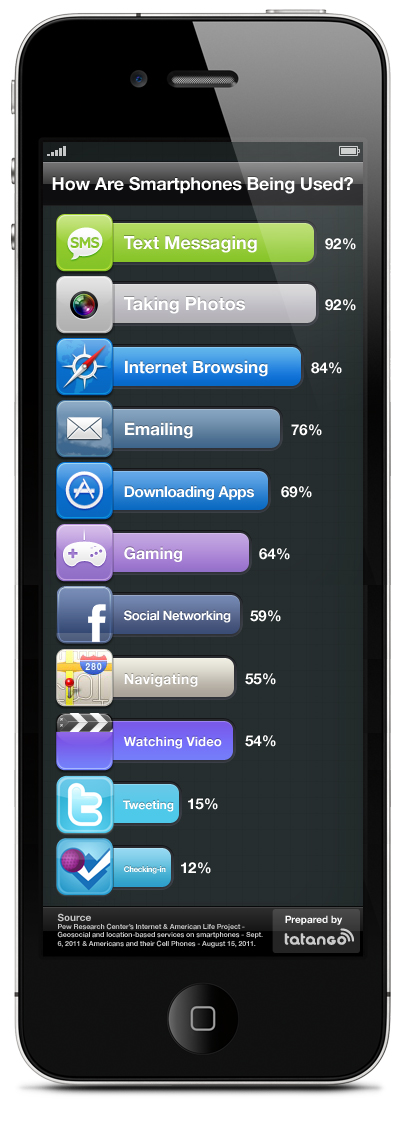 7 Awesome New Mobile Marketing Infographics