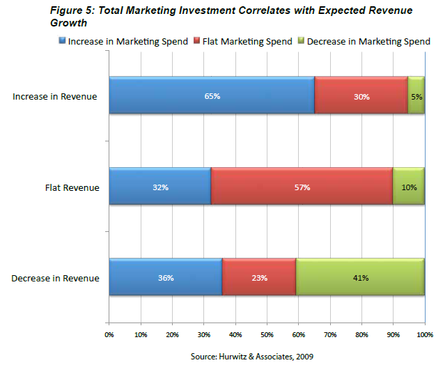 SMB Marketing Spend & Growth