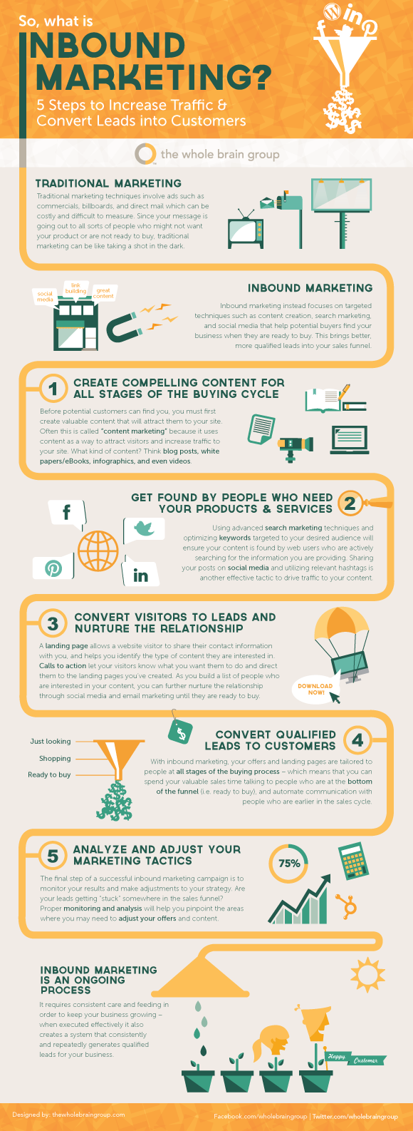 So what is Inbound Marketing1 resized 600