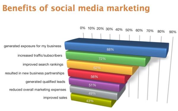 Social Media Benefits resized 600