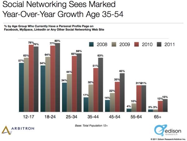 Social Media Demographics resized 600