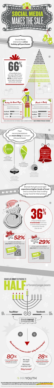 Social Media Drives Gift Sales resized 600