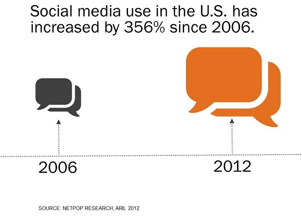 social media adoption