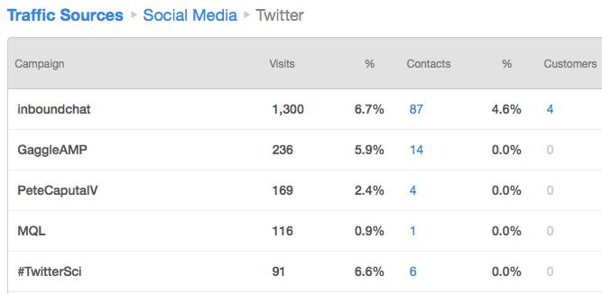 social media campaign tags hubspot