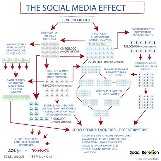 social media effect resized 600