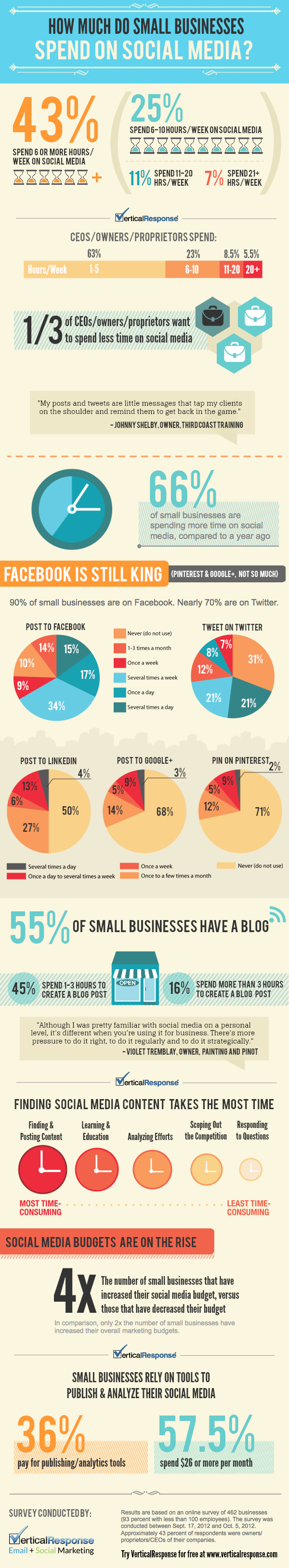 Social Media Infographic resized 600