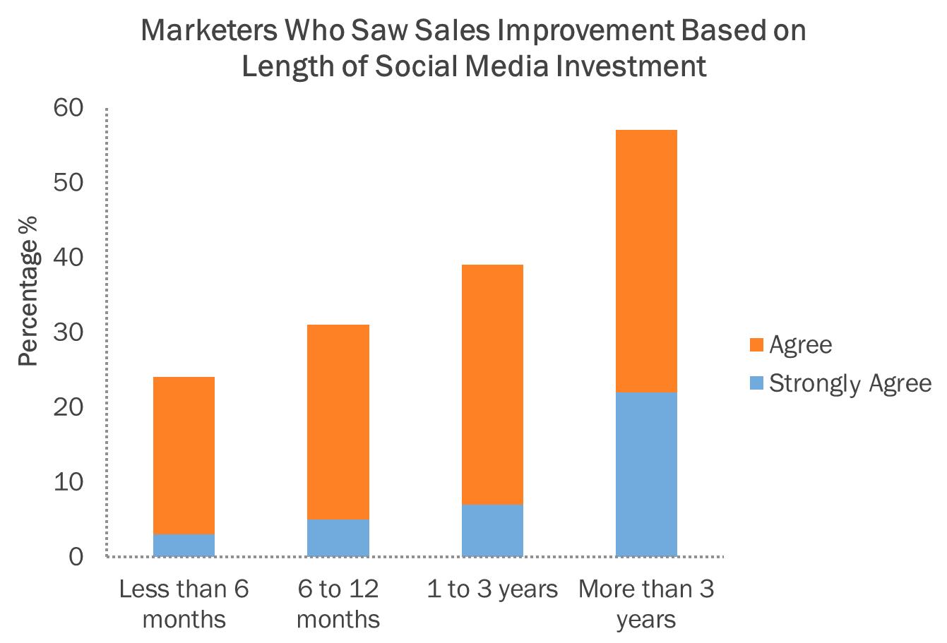 social media investment graph