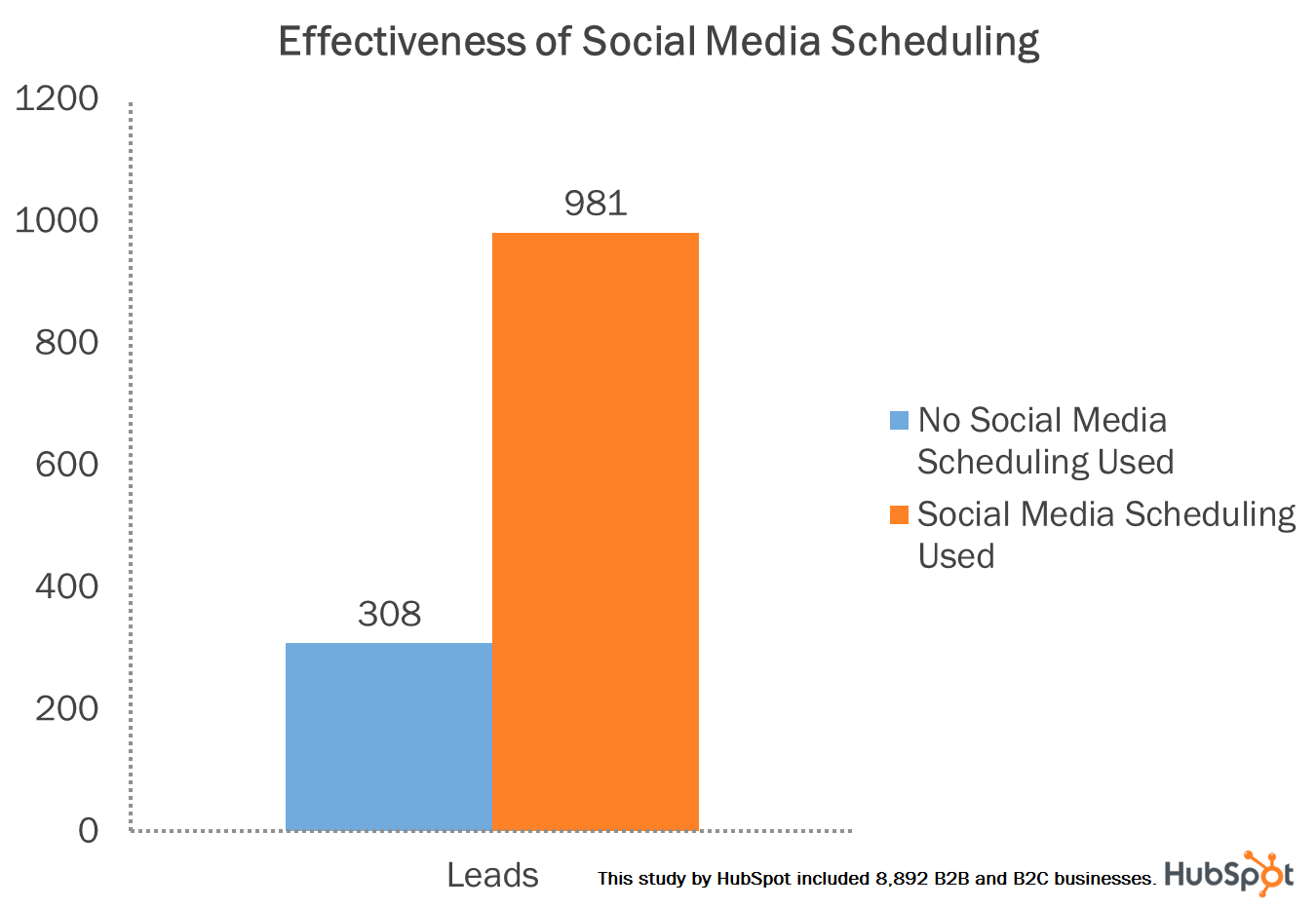 social media scheduling leads