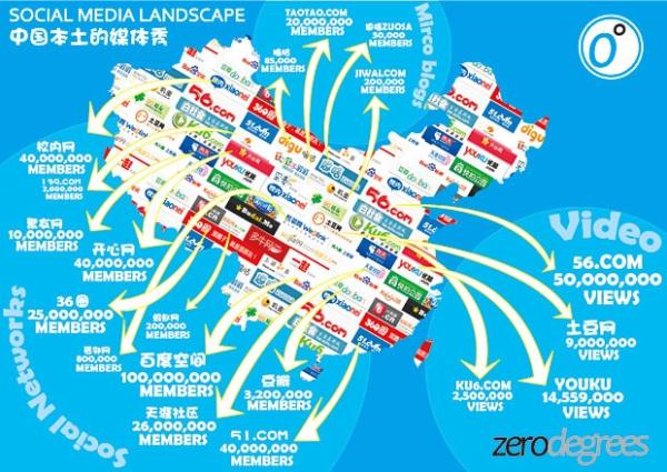social media in Chine
