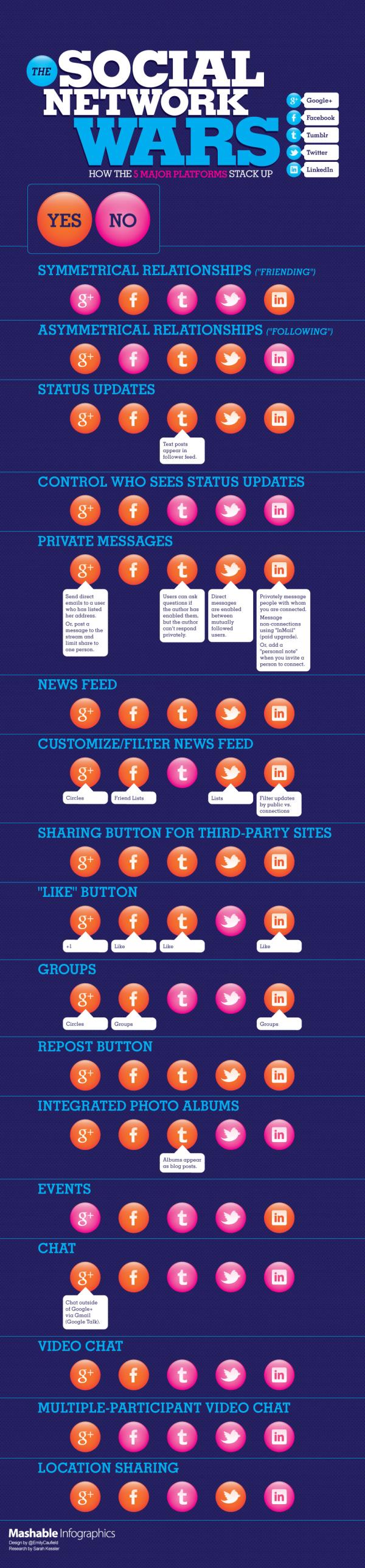 social network comparison mashable infographics resized 600