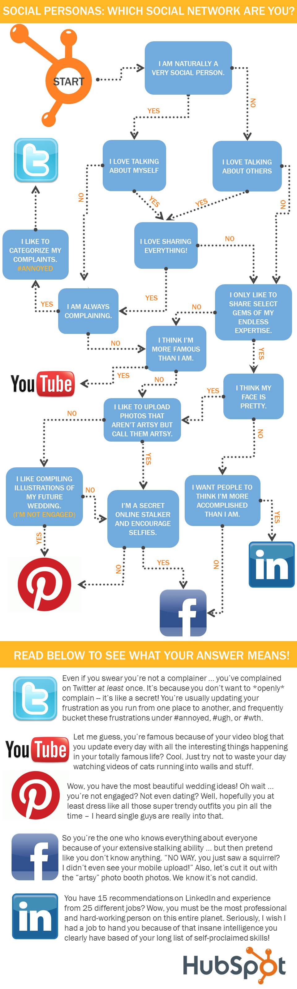 social personas flowchart which social network are you hubspot