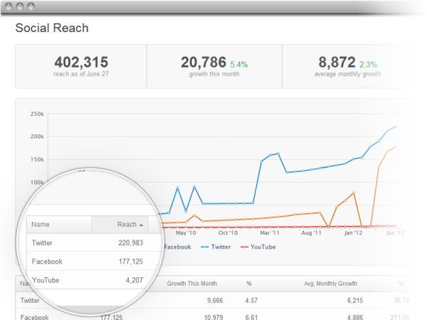 social reach 1 resized 600