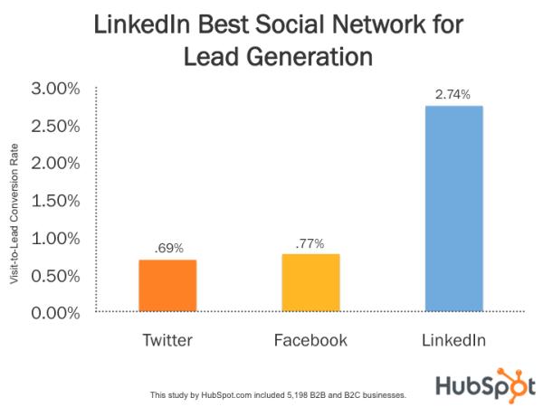 Risultati immagini per hubspot social lead generation