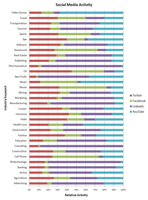 Social Media Guide by Industry