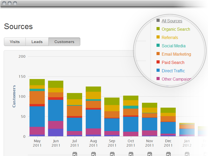 sources customer view
