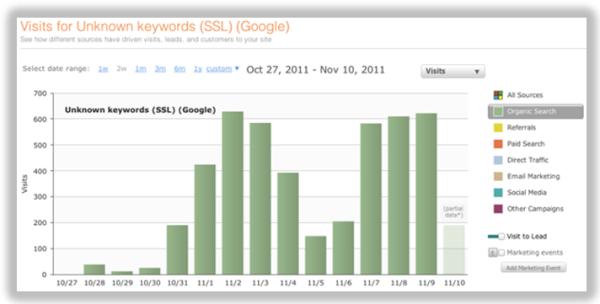 ssl update resized 600