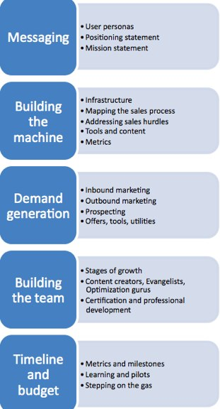 Free ebook building the marketing plan a blueprint for start ups start up blueprint resized 600 malvernweather Gallery