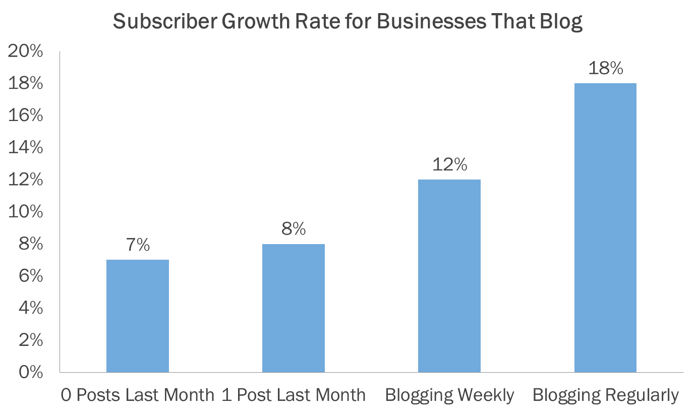 subscruber growth blogging