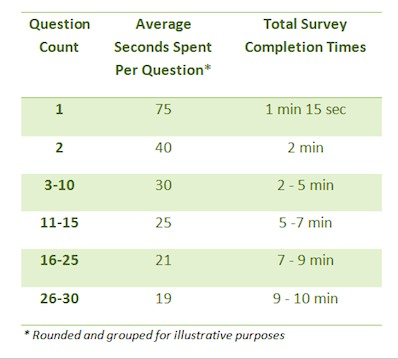 How Long Should a Marketing Survey Be Online?