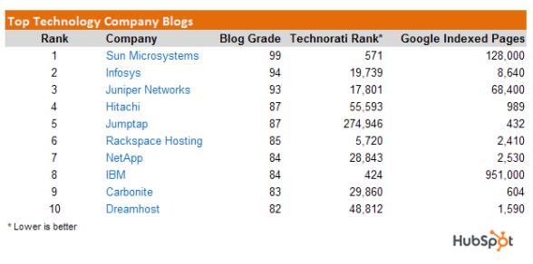 10 Technology-Company Blogs to...