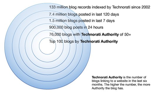 technorati inbound marketer of the week