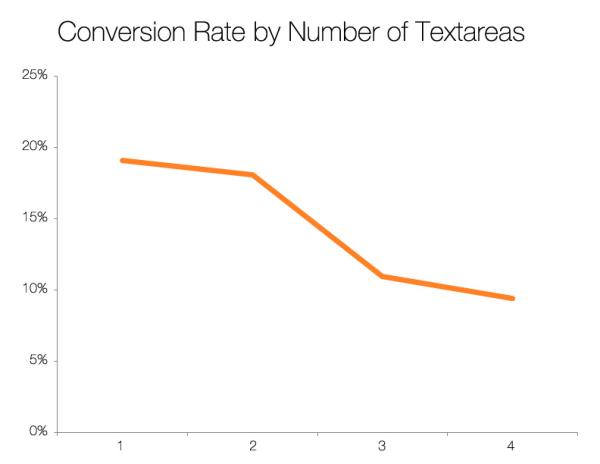 textareas resized 600