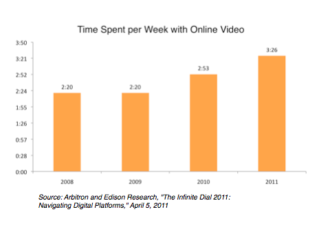 time spent with online video
