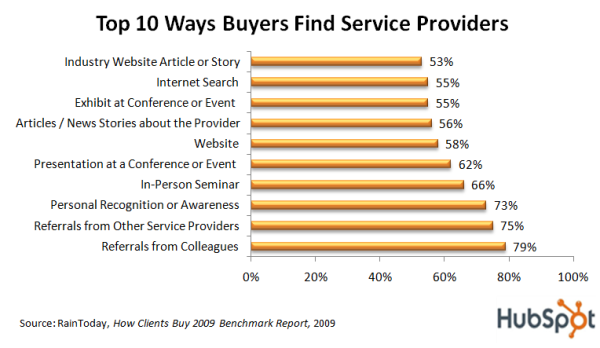 How do buyers find service providers