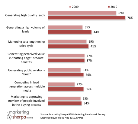 Top B2B Marketing Challenges