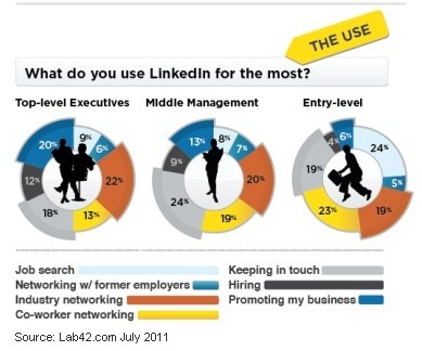 top uses for linkedin lab42