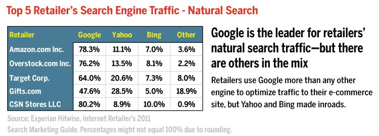 top 5 retailers' search traffic